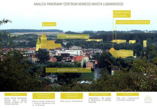 Analiza panoramy centrum Nowego Miasta Lubawskiego